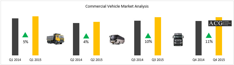 Indian Commercial vehicle quarter wise analysis 2015