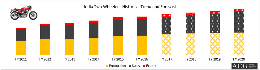 Indian Two Wheeler Production Export and sales analysis FY 2016 to FY 2020