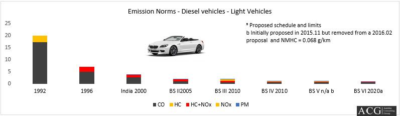 Passenger cars and Light trucks Emission norms for Diesel vehicles