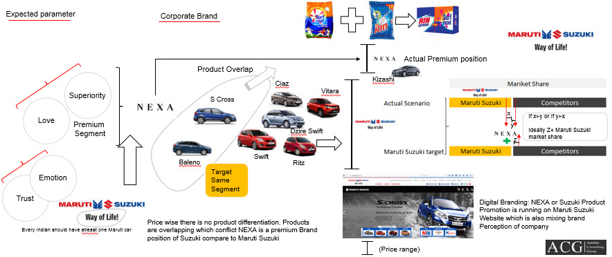 brand positioning of maruti suzuki Maruti suzuki – brand positioning by: shweta amin [ market research analyst ] on february 13, 2011 1 comment what comes to your mind first when u.