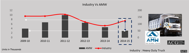 AMW Truck Sales Analysis