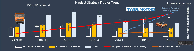 Tata Motors Product Strategy and Sales Trend Analysis