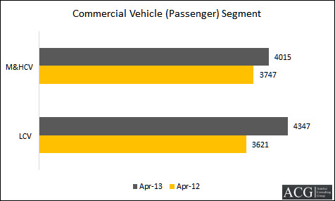 Indian Bus Market Segmentwise Sales April 2013_ACG
