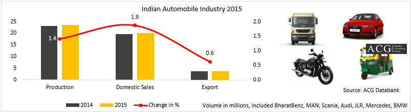 Indian-Automobile-Industry-Analysis-2015