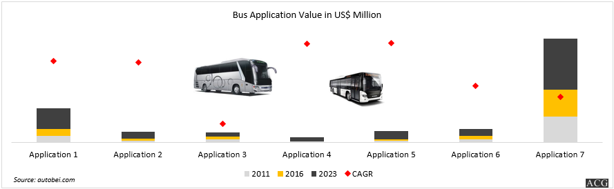 Indian Bus market application wise analysis and forecast