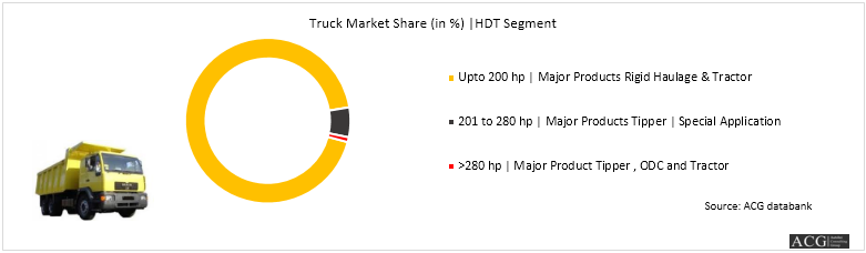 Indian truck analysis horse power and engine wise