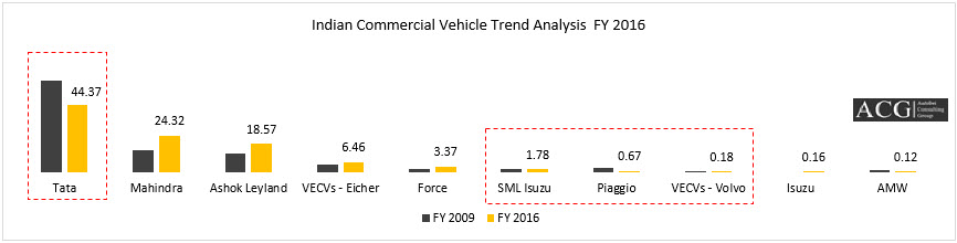 Indian Commercial Vehicle Trend Analysis  FY 2016