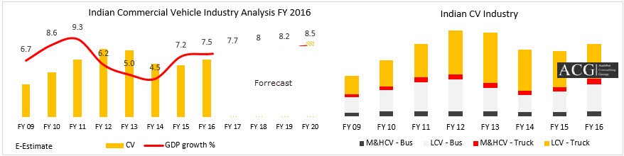 Indian Commercial vehicle Industry Analysis FY 2016