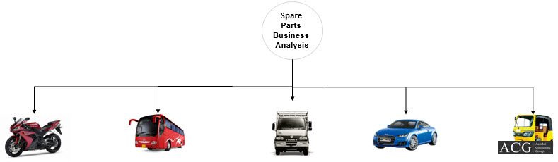 Spare parts of Car Truck Bus Two Wheeler and Three wheeler vehicles strategy