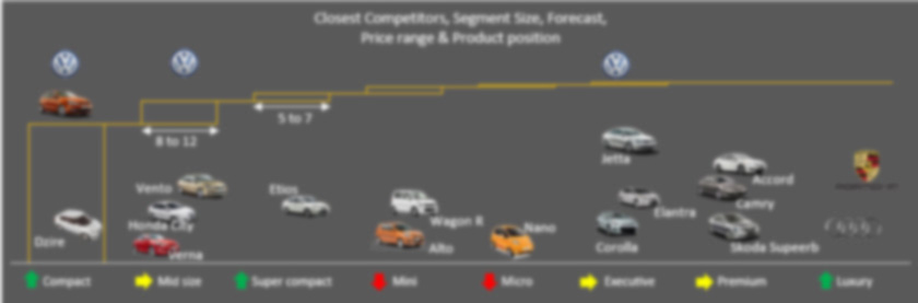 Volkswagen car Product strategy and position analysis