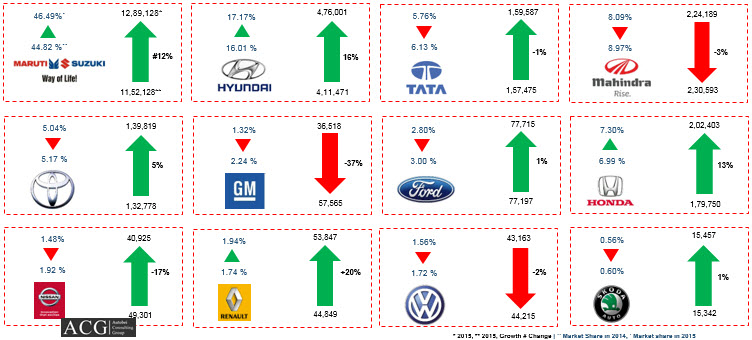 Indian Passenger vehicle sales statistics