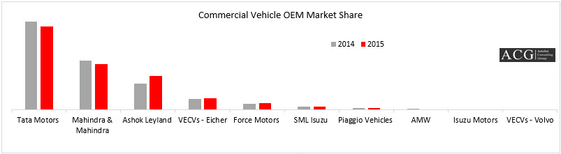 Indian commercial vehicle market report 2015 autobei for Eicher motors share price forecast