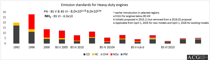 Emission standards for Heavy-duty engines