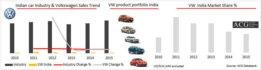 Volkswagen product Strategy Analysis for Indian Market