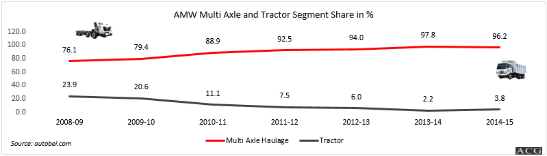 AMW Multiaxle truck and Tractor Analysis