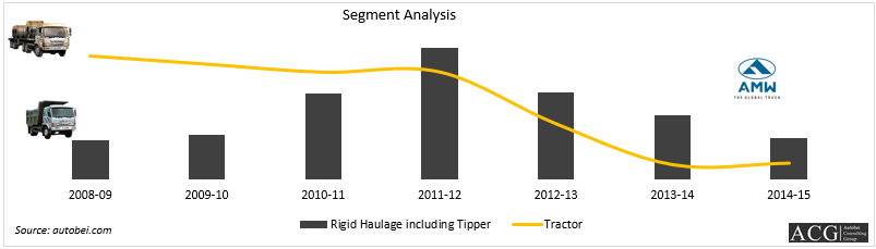 AMW Truck Rigid haulage and Tractor sales analysis