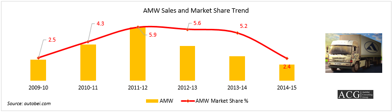 AMW Truck sales and market share analysis