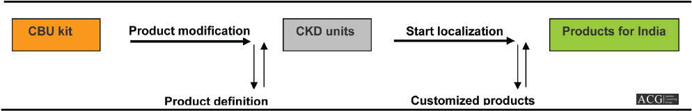 CBU and CKD Product strategy for India