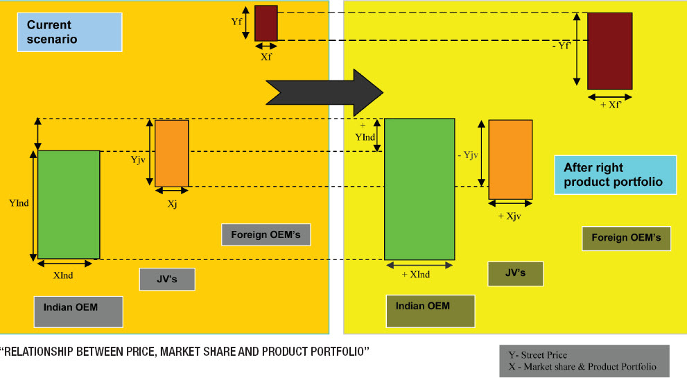 Product Strategy concept for Indian Automobile Industry