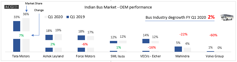 Indian Bus Market Analysis Q1 FY 2020