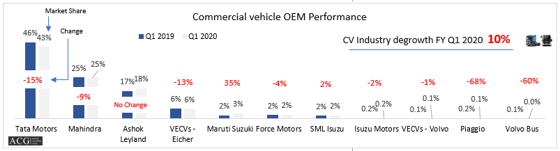 Indian Commercial Vehicle Market Analysis Q1 FY 2020