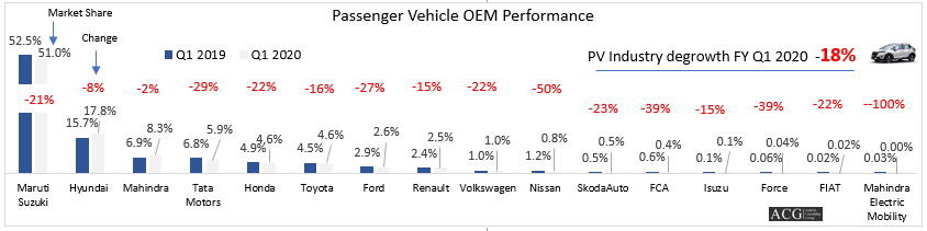 Indian Passenger Vehicle Market Analysis Q1 FY 2020