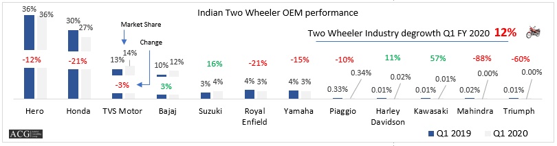 Indian Two Wheeler Market Analysis Q1 FY 2020
