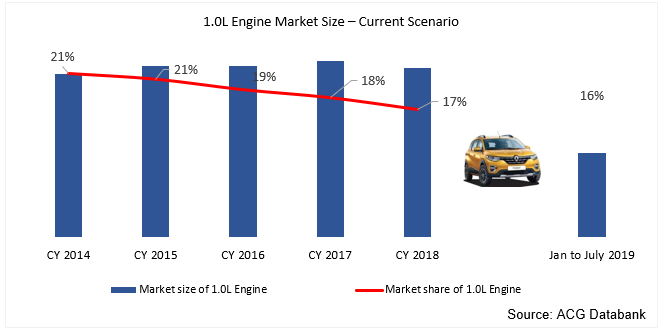 1.0 Litre engine car suv and MUV market size and share