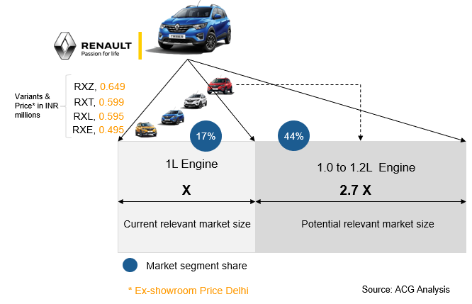 Renault Triber Product Strategy