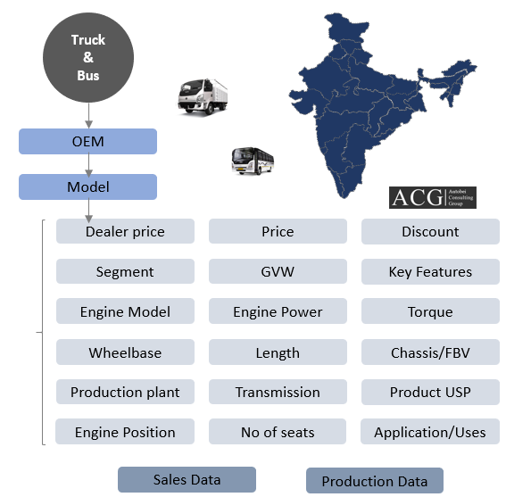 Indian Bus Truck and Bus Model wise Sales and Production data and Forecast