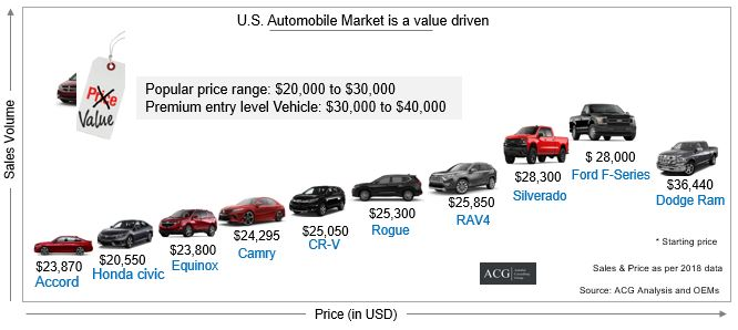 Best selling car and Pick up model in US