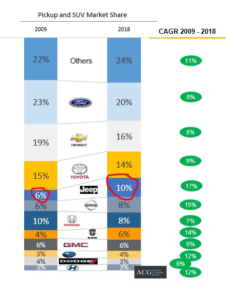 Pickup and SUV market share and CAGR in US market