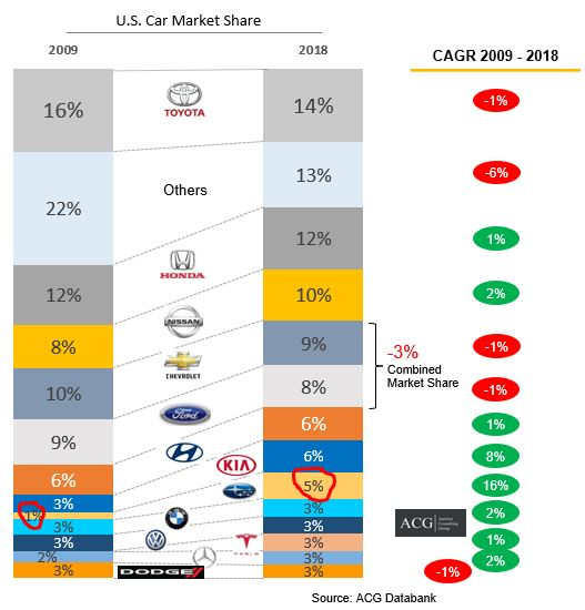 US Car Market share and CAGR analysis
