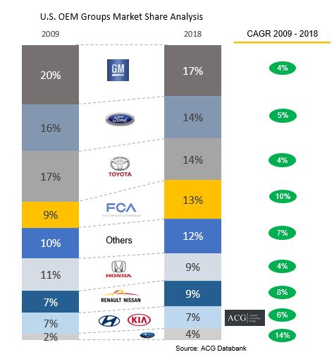 US car market share by OEMs Group