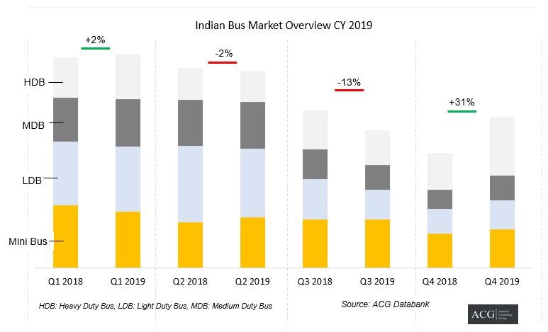 Indian Bus Market Overview CY 2019 and Outlook