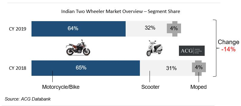 Indian Two Wheeler market Overview and Segment market Share