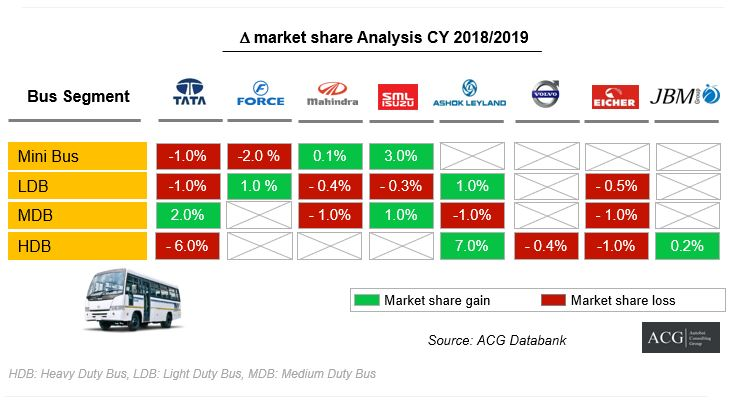 OEM wise Indian Bus Market Share Analysis 2019