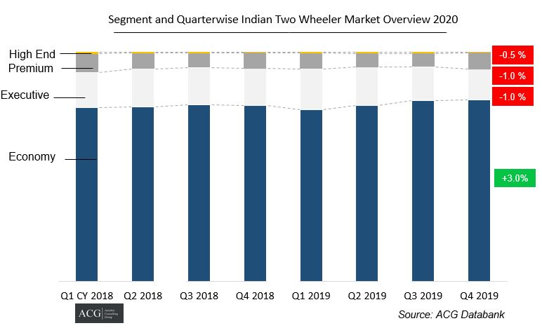 Quarter & Segment wise Motorcycle Industry 2020