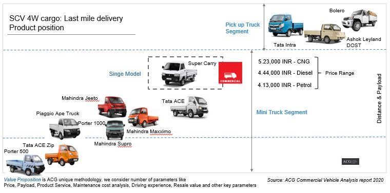 SCV 4W cargo Last mile delivery Product position
