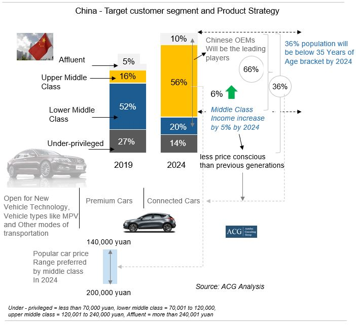 China Car target customers and Product Strategy