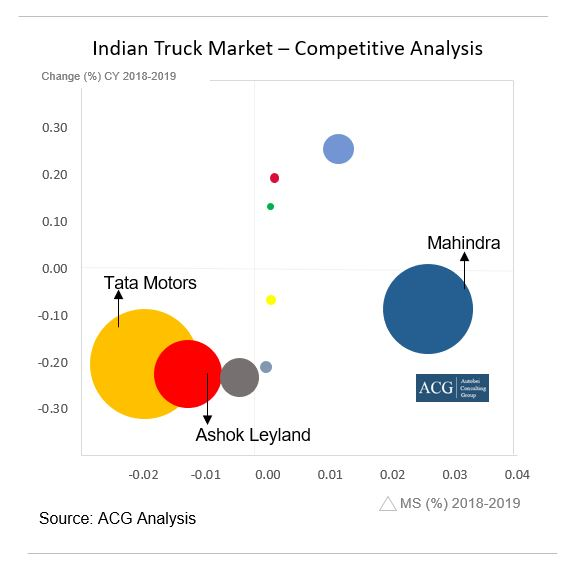 Indian Truck Market Competitive Analysis