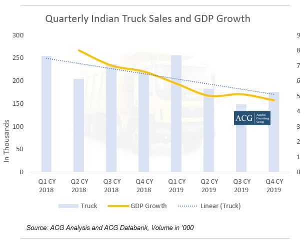 Indian Truck Sales Analysis - Quarterly and GDP growth