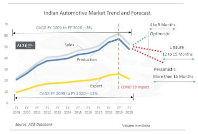 Indian-Automotive-Market-Report-FY-2020-and-Forecast