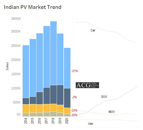 Indian Car SUV and VAN Market Trend and Outlook 2020