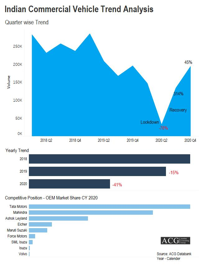 Indian Commercial Vehicle Trend Analysis