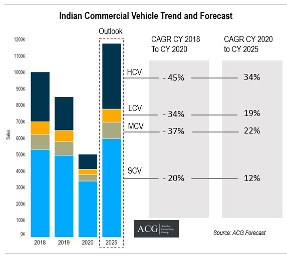 Indian Commercial Vehicle Trend and Forecast 2025