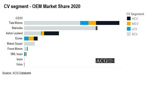 Indian Commercial vehicle OEM Market Share 2020