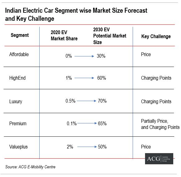 Indian Electric Car Segment wise market size forecast and Key Challenges
