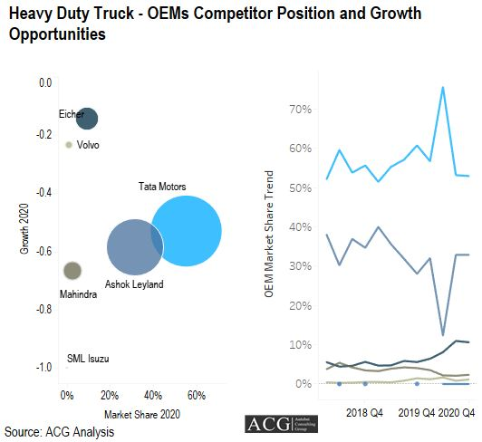 Indian Heavy Duty Truck - OEMs Competitor Position and Growth Opportunities 2021