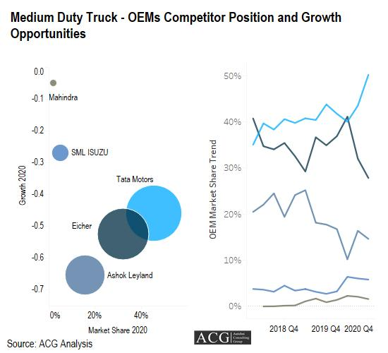 Indian Medium Duty Truck - OEMs Competitor Position and Growth Opportunities